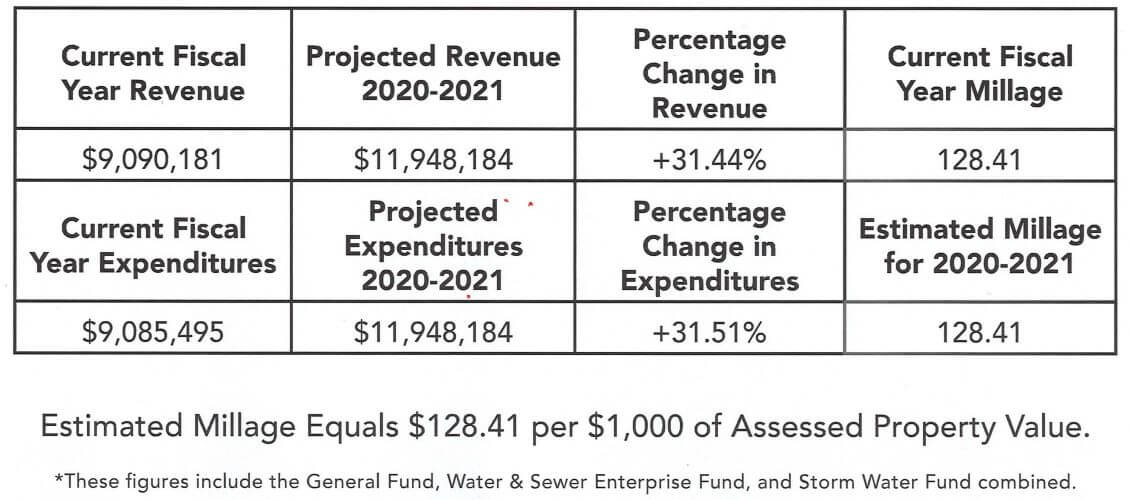 Proposed City Budget